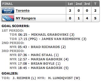 20130126_Leafs@Rangers_Score