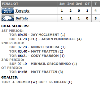20130129_Leafs@Sabres_Score