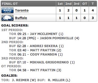 20130129_Leafs@Sabres_Score