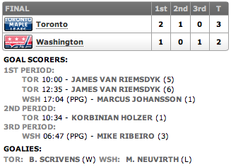 20130205_Leafs@Capitals_Score