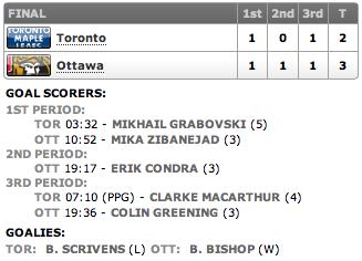 20130223_Leafs@Sens_Score