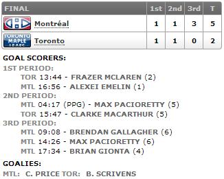 20130227_Habs@Leafs_Score