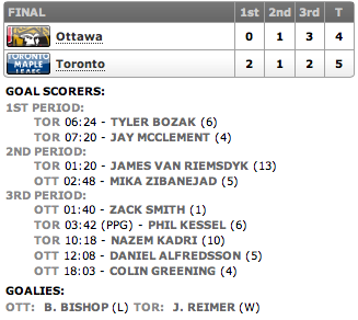 20130306_Senators@Leafs_Score
