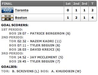 20130307_Leafs@Bruins_Score