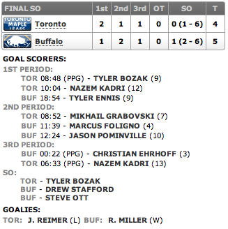 20130321_Leafs@Sabres_Score