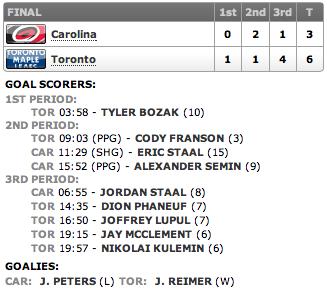 20130328_Hurricanes@Leafs_Score