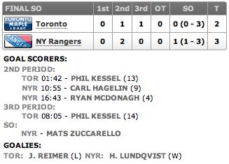 20130410_Leafs@Rangers_Score
