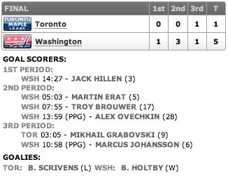 20130416_Leafs@Capitals_Score
