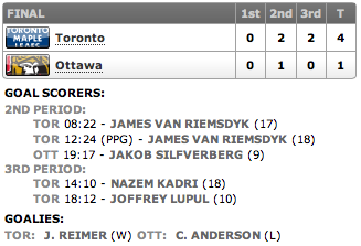 20130420_Leafs@Sens_Score