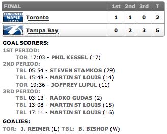 20130424_Leafs@Lightning_Score