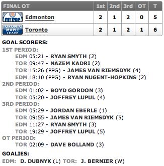 20131012_Oilers@Leafs_Score