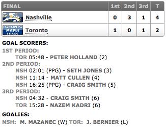 20131121_Preds@Leafs_Score