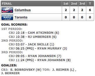 20131125_Blue Jackets@Leafs_Score