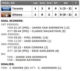20131207_Leafs@Sens_Score
