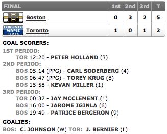 20131208_Bruins@Leafs_Score