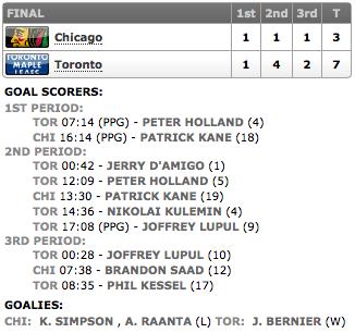 20131214_Blackhawks@Leafs_Score