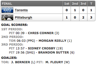 20131216_Leafs@Penguins_Score