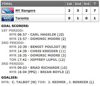 20140104_Rangers@Leafs_Score
