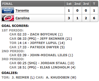 20140109_Leafs@Hurricanes_Score