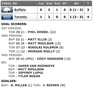 20140115_Sabres@Leafs_Score