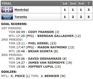 20140118_Habs@Leafs_Score