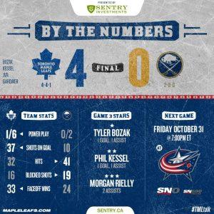 Season_2014-15_Score_Game10